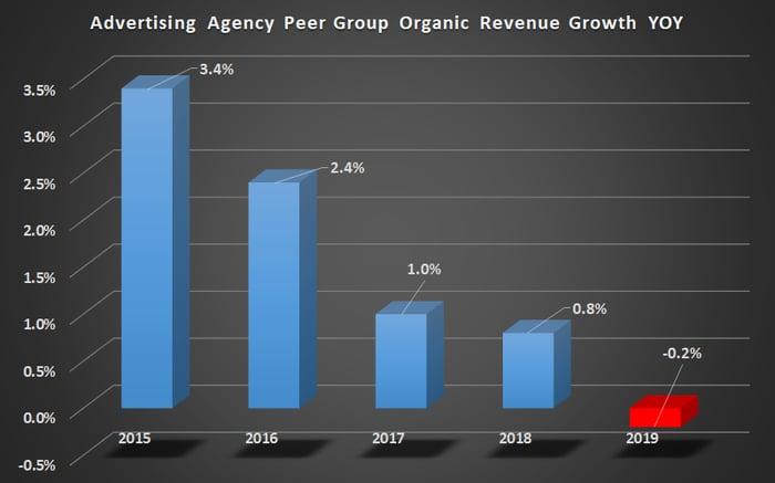 Advertising agencies peer group organic growth.