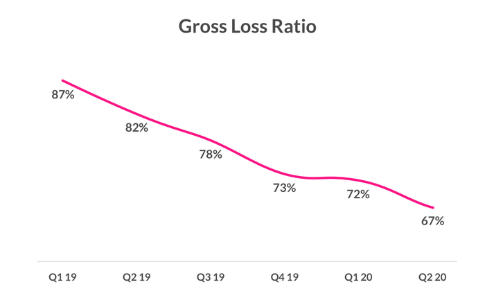Line graph of gross loss ratio starting in Q1-2019 at 87% then declining progressively and steadily to 67% in Q2-2020.