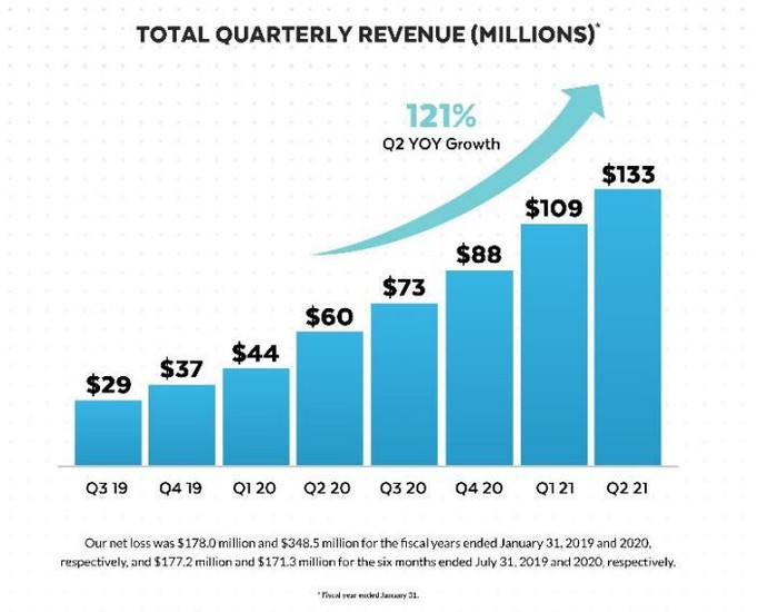 A chart shows steady and accelerating revenue growth.