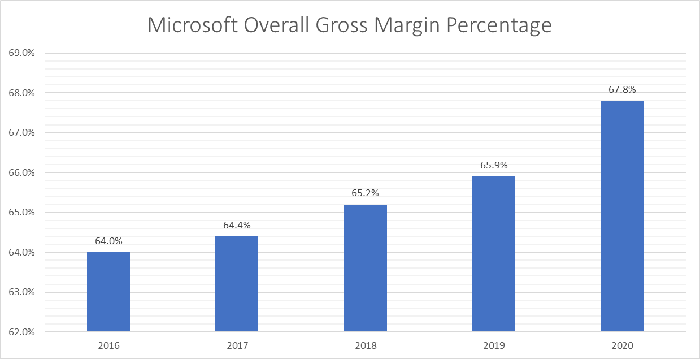 Microsoft overall gross margin from 2016 through 2020.