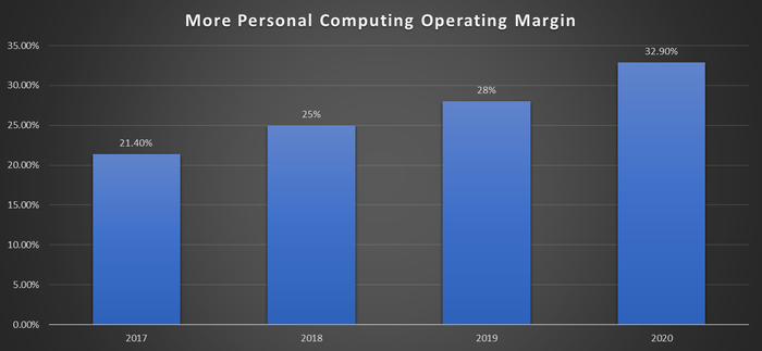 Microsoft more personal computing division operating margin from 2017 through 2020.
