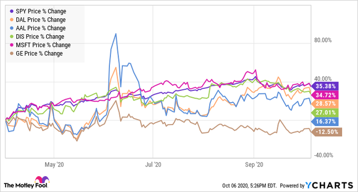 Stock price chart for the S&P 500, Delta Airlines, American Airlines, GE, Disney, and Microsoft from April to October 2020.