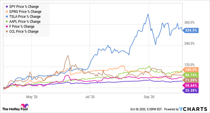 Stock price chart for the S&P 500, GoPro, Tesla, Apple, Ford, and Carnival Cruise Lines, from April to October 2020