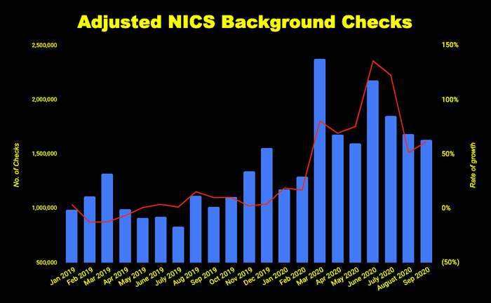 Chart of adjusted criminal background checks of potential gun buyers
