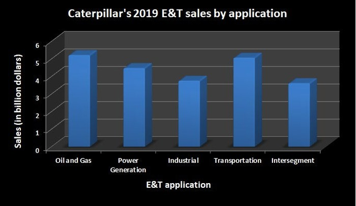 A bar chart showing Caterpillar's 2019 energy & transportation segment sales by end application.