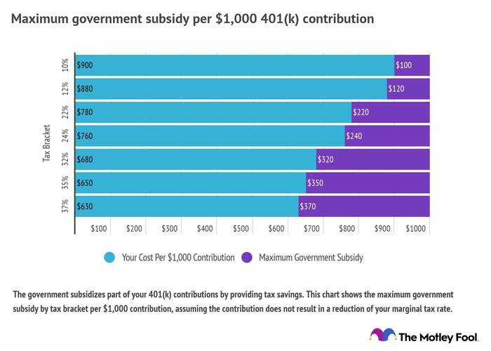 Chart showing the value of government subsidies of 401(k) contribution.
