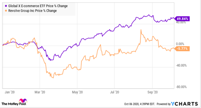 Year to date price performance chart of global E-commerce and Revolve Group