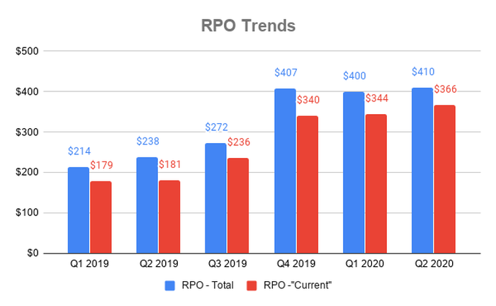 Chart showing RPO at Alteryx over past six quarters
