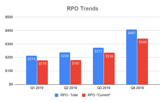 Chart showing RPO at Alteryx in 2019