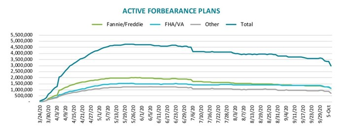 Active Mortgage Forbearance Plans