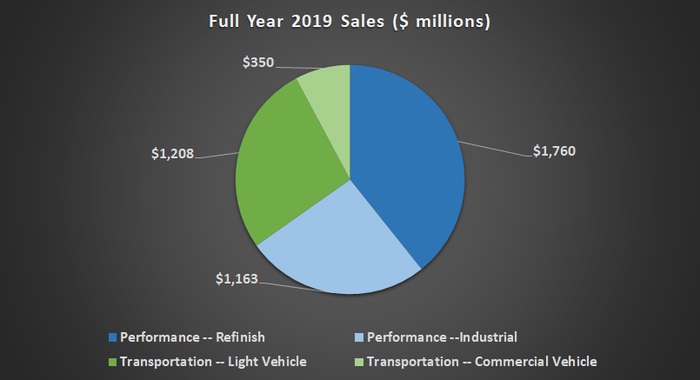 Axalta sales data.