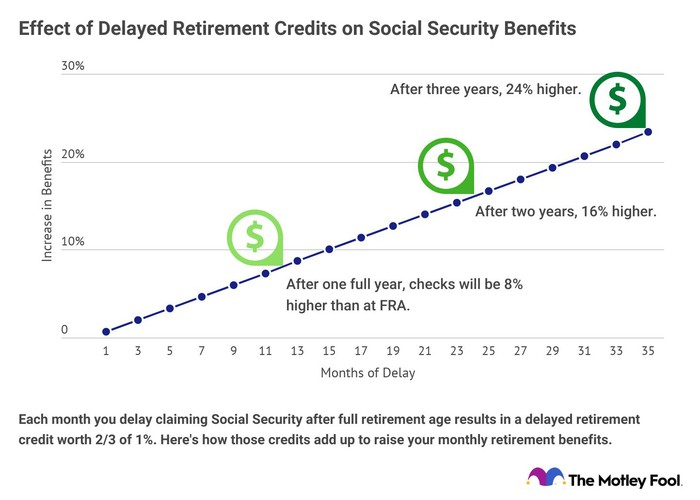 Chart showing how delaying will effect the amount of your Social Security benefits.