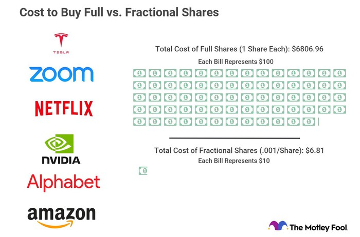Pictoral graph showing the cost to buy full vs. fractional shares of six popular stocks.