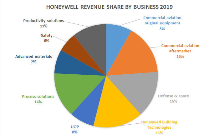 Chart showing Honeywell's revenue by business in 2019.