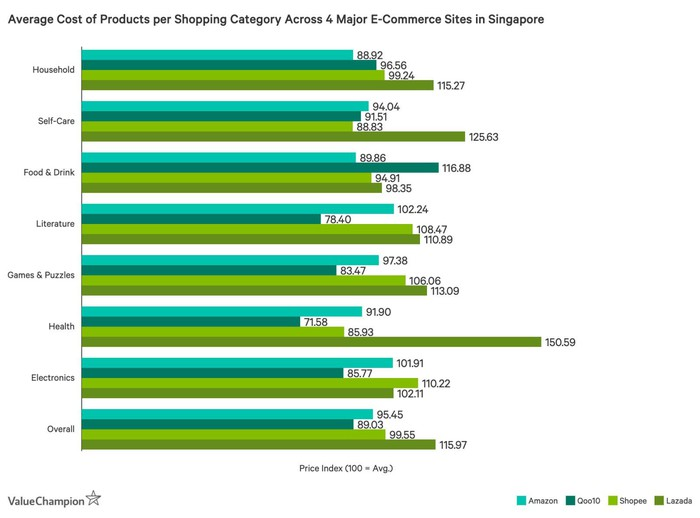 A chart showing prices for different e-commerce companies in Singapore