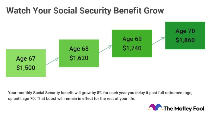 Graphic showing Social Security benefits increasing year over year