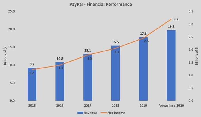 Paypal's financial performance