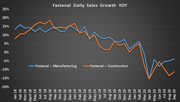 Fastenal daily sales growth.