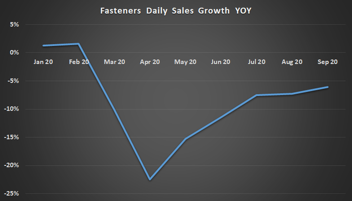 Fastenal fasteners sales growth.