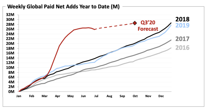 A chart showing Netflix's net subscriber adds per week over the last five years. The 2020 line is markedly different.