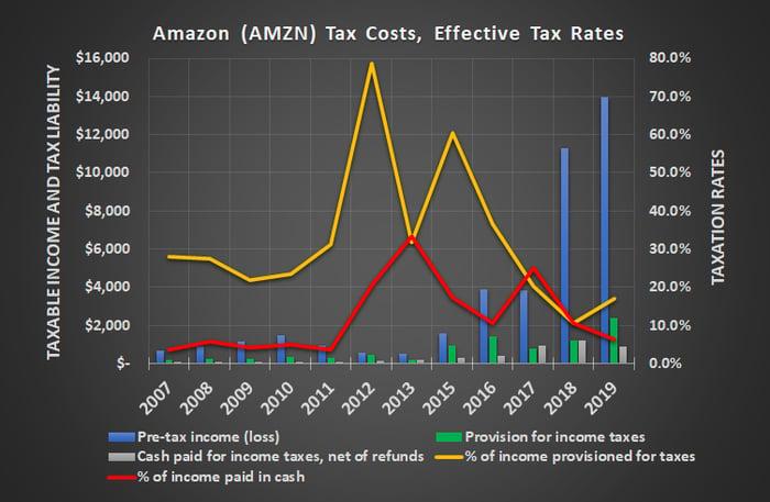 Amazon's tax bills have shrunk under President Trump's tax cuts.
