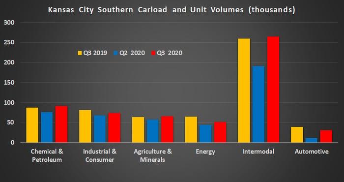 Kansas City Southern carload volumes.