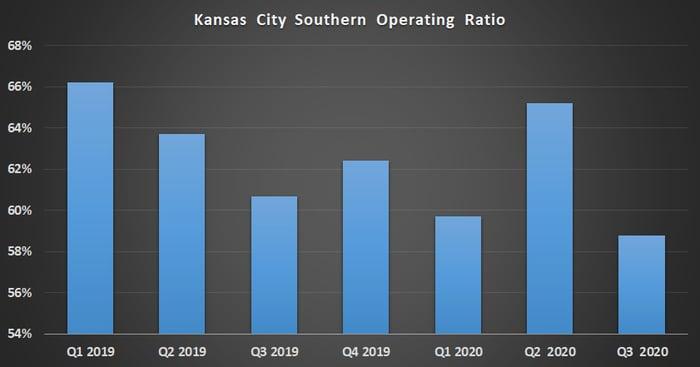 Kansas City Southern operating ratio.