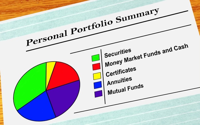 Investment portfolio pie chart.