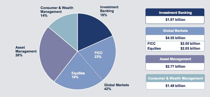 Goldman Sachs Q3 Revenue Mix