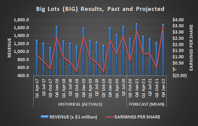 Big Lots revenue chart