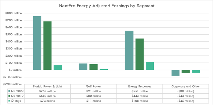 NextEra Energy's earnings by segment in the third quarter of 2020 and 2019.