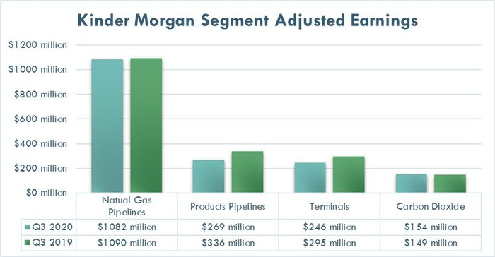 Kinder Morgan's earnings in the third quarter of 2020 and 2019.