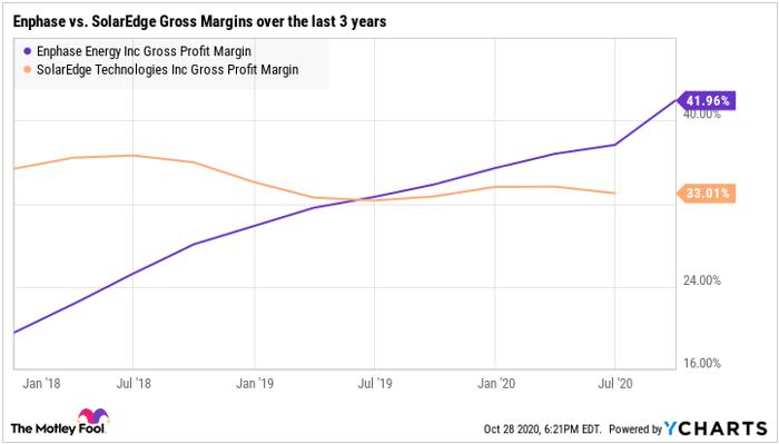 Enphase vs. SolarEdge Gross Margins over the last 3 years