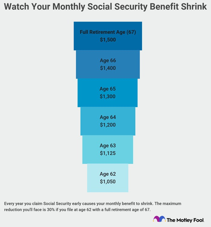 Graphic showing monthly benefit reducing by filing age