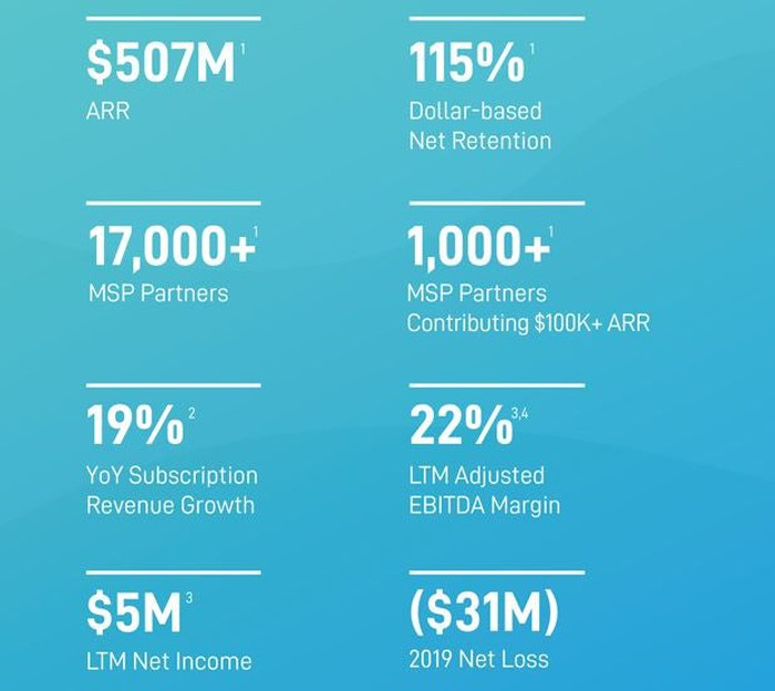 A graphic shows recent financial performance for Datto.