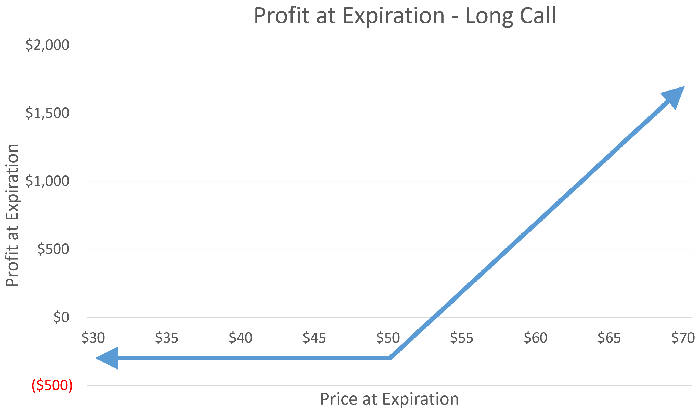 Profit chart for a long call position