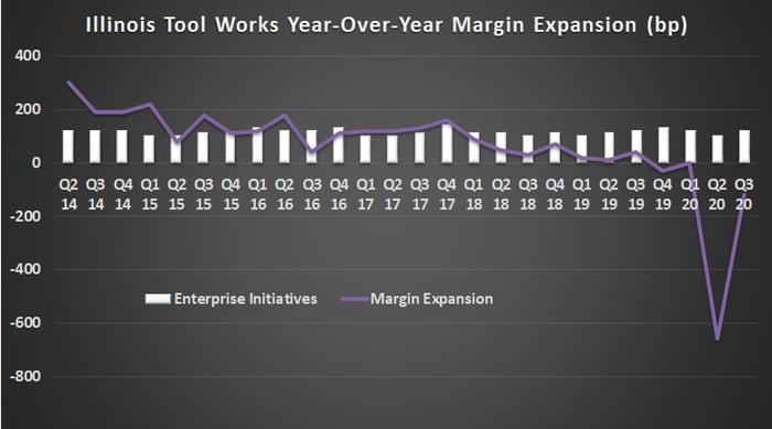 Illinois Tool Works margin expansion.