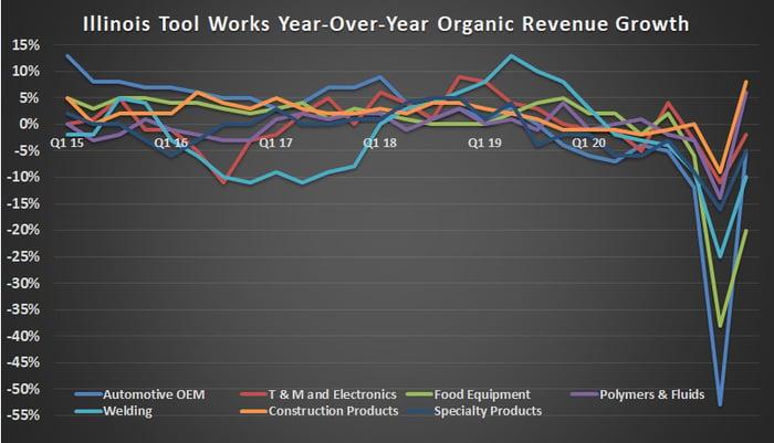 Illinois Tool Works organic revenue growth.