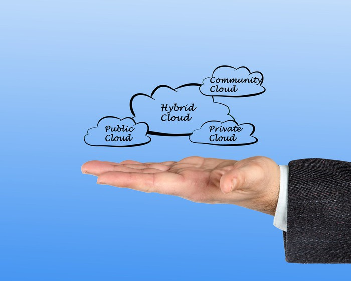 "A hand holds four clouds labeled ""public,"" ""hybrid,"" ""private,"" and ""community."""