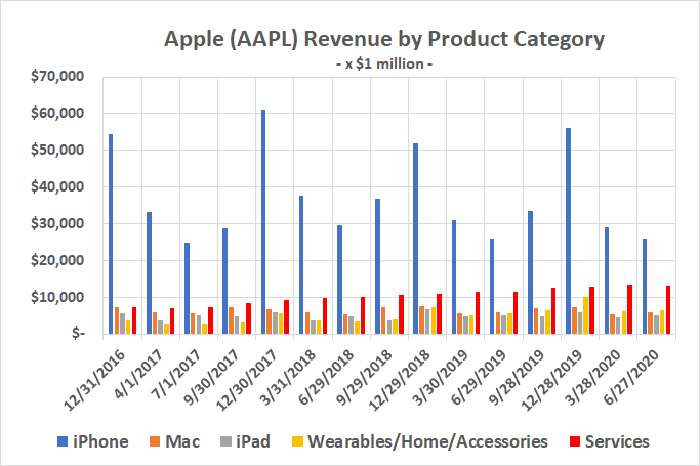 Apple's services revenue has offset any weakness for its iPhone business.