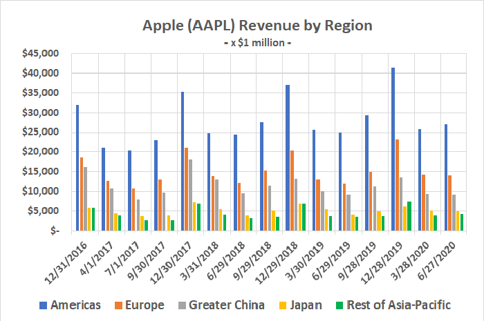 The majority of Apple's revenue comes from the Americas, and then Europe, despite its China push.