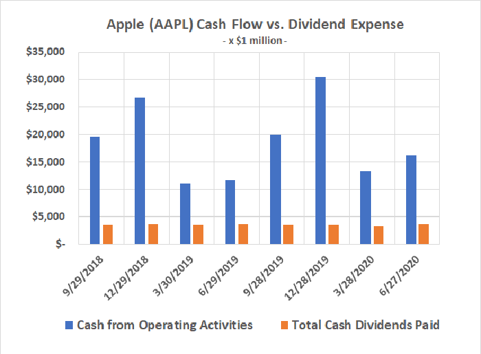 Apple's cash flow far exceeds its dividend.