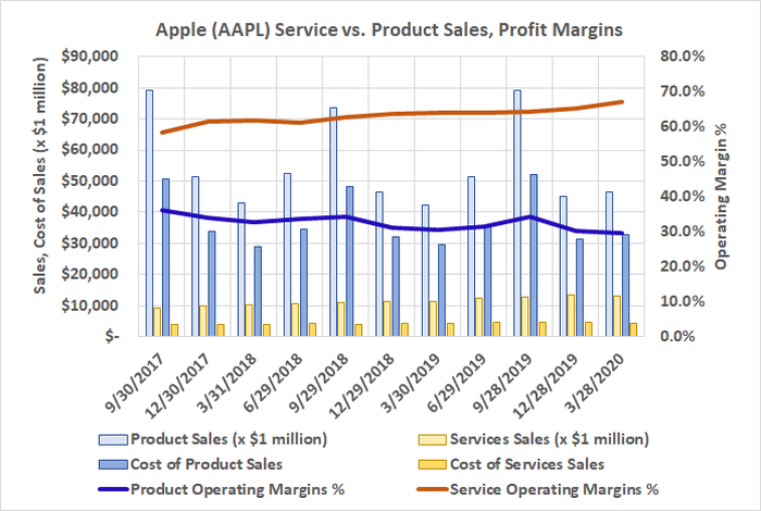 Apple's margins on digital services are much higher than profit margins on hardware like the iPhone.