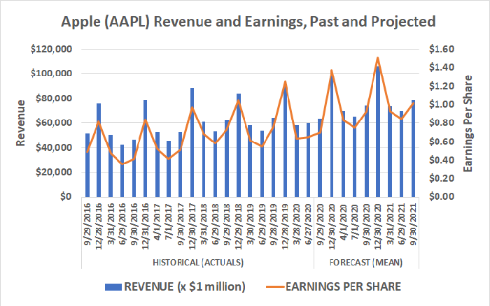Apple's revenue and earnings are projected to grow at their well-established pace through 2022.