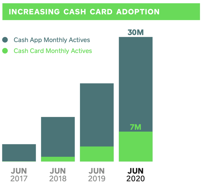 Cash Card monthly users have risen to 7 million, among 30 million monthly Cash App users, as of June 2020.