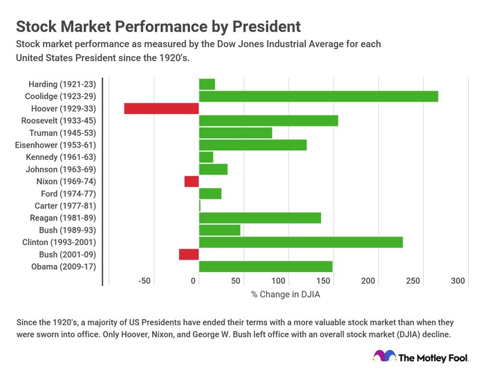 A horizontal bar chart of the stock market performance of each president since Harding.