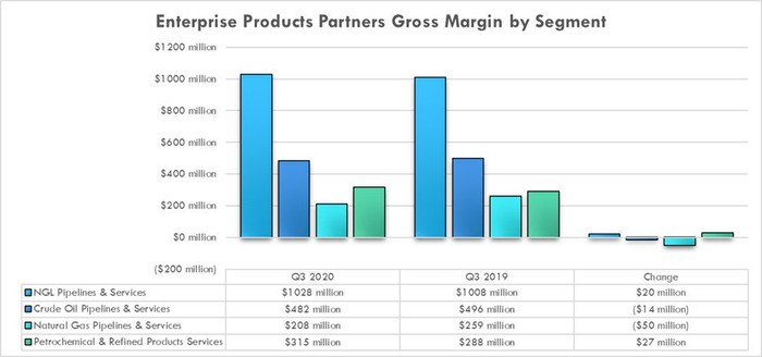 Enterprise Products Partners' earnings by segment in the third quarter of 2020 and 2019.