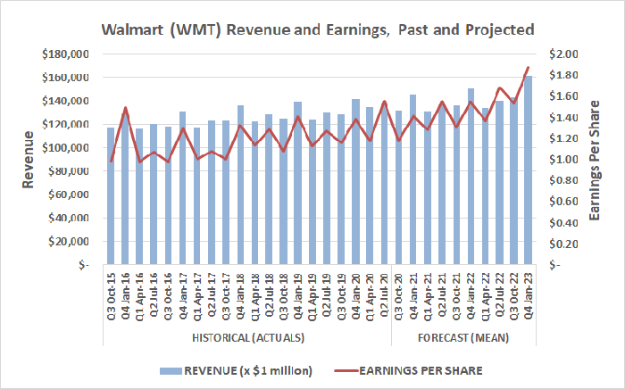 Walmart's revenue and per-share earnings are projected to continue growing through 2022.