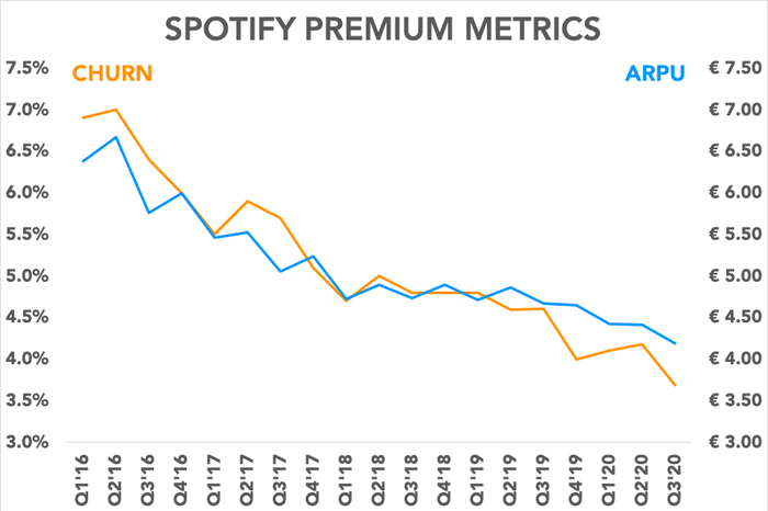 Chart showing Spotify's churn versus average revenue per user