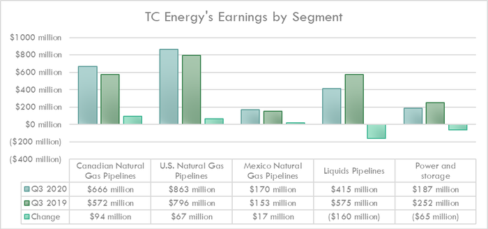 TC Energy's earnings in the third quarter of 2020 and 2019.